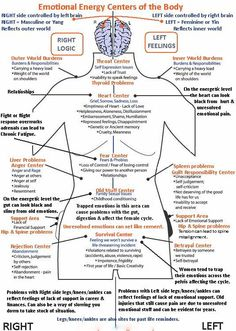 Nice adjunct for Reiki: Emotional Healing Centers of the Body - Infographic Ayurveda, Chakra Yoga, Chakra Healing, Autogenic Training, Mind Body Spirit, Holistic Healing, Holistic Medicine, Alternative Health, Alternative Energy