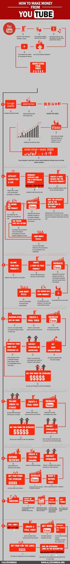 ¿Como hacer dinero en #Youtube? No hay que engañarse, hacer dinero con tus vídeos no es tarea fácil, ni muchísimo menos; entre otras cosas, no es sencillo captar la atención de los espectadores y fidelizarlos, además de que hay una competencia realmente potente. Pero, posible, lo es; y esta #infografía de AllTechBuzz que nos comparten en wwwhatsnew lo refleja bastante bien #SocialMedia
