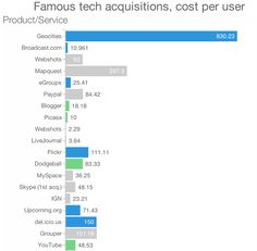 Infographic shows the numbers of the acquisitions