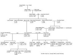 adolf hitler's daughter 2013 - Google Search Boarding Pass, Floor Plans, Diagram, Daughter, Google Search, Art