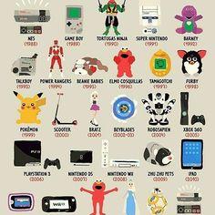 Ya casi es navidad y es hora de pensar en tu regalo. @Pictoline se encargó de recopilar los más populares desde 1988 (NES) hasta 2016 (NES Classic Mini). ¿Recuerdas alguno?  #navidad #christmas #regalos #infographic #infografia #pictoline #pictures #geek #elmo #powerrangers #nintendo #80s #90s #barney #ipad #bb8 #gameboy #present #presents
