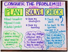 Word Problem Solving Strategy Anchor Chart!