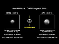 What a difference 20 million miles makes! Images of Pluto from NASA's New Horizons spacecraft are growing in scale as the spacecraft approaches its mysterious target. The new images, taken May 8-12 using a powerful telescopic camera and downlinked last week, reveal more detail about Pluto's complex and high contrast surface.