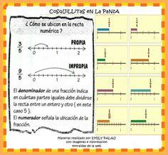 Fracciones en la recta numerica