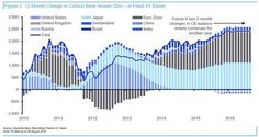 Stunning Chart Shows That Central Bank Liquidity Is Now Driving All Asset Prices…