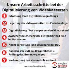 Die Arbeitsweise von medienrettung bei der Digitalisierung von Videokassetten