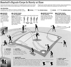 Find out all about the complex system of baseball signals and become an expert in interpreting them by studying this descriptive and fun infographic! #baseball #baseballsignals