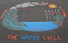 Water Cycle 3D Project Ideas likewise