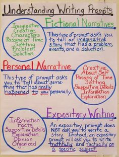 Understanding narrative and expository writing Anchor Charts Education Teaching Learning School Writing Lessons, Writing Strategies, Writing Resources, Teaching Writing, Writing Skills, Writing A Book, Writing Ideas, Writing Genres, Essay Writing