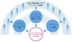 ビジョンブランドが生み出す社会や市場の未来図 Infographics, Branding, Chart, Ideas, Information Graphics, Brand Management, Infographic, Brand Identity, Infographic Illustrations