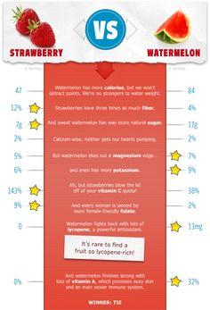 Which is Healthier: Strawberries vs Watermelon? http://www.prevention.com/which-healthier-strawberries-vs-watermelon