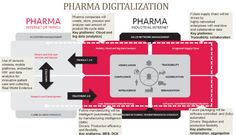 THE PHARMA DIGITALIZATION: THE NEW PHARMA REALITY, BEYOND THE PILL