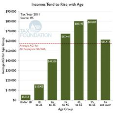 Income Tend to Rise with Age
