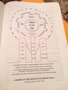 """Annie Rex @annie3592  ·  Dec 14  Another Version of the """"Mount of Perfection"""" by St. John of the Cross from #DivineIntimacy"""