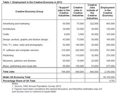 UK creative industries make £8m an hour | Econsultancy