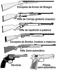 tabla de alcance de diferentes calibres de armas de fuego - Buscar con Google