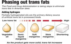 trans fats infographic Trans Fat Foods, American Diet, Eat Smart, Foods To Avoid, Gain Muscle, Lose Fat, Weight Gain, Health And Wellness, Healthy Living
