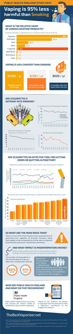 PHE Vaping Inforgraphic - Have you heard the news that Public Health England says vaping is 95% less harmful than smoking? Check out this infographic for the full run-down!