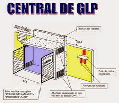 Bombeiroswaldo: Instalações prediais de gás liquefeito de petróleo ( GLP )…