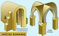 un bon résumé art gothique/art roman sur ce site