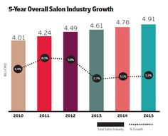 It is a great time to be in the beauty industry! Check out more stats on growth and trends. #salons #beautybiz