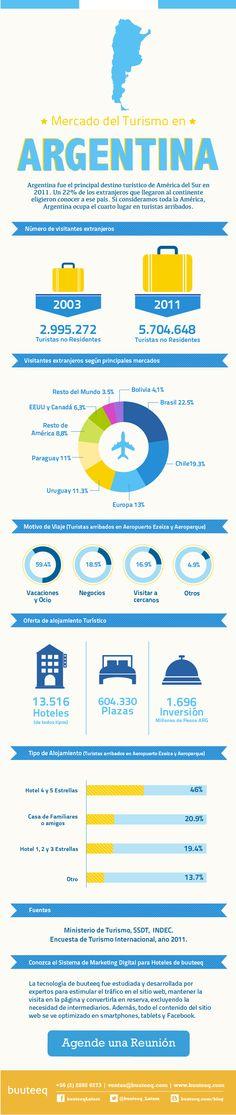 Mercado del Turismo y Hotelería en Argentina
