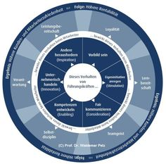 Transformationale Führung in der Praxis