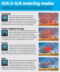 infographic Canon metering modes: how to get perfectly exposed images in any situation Tap the link now to find the hottest products to take better photos!
