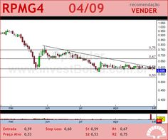 PET MANGUINH - RPMG4 - 04/09/2012 #RPMG4 #analises #bovespa