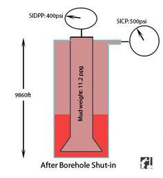 Drilling Hole Volume Calculation Annular Capacity