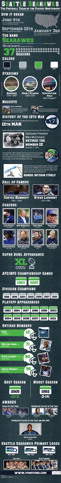 A visual representation of the history and facts of the Seattle Seahawks, the Football Team of the Pacific Northwest.