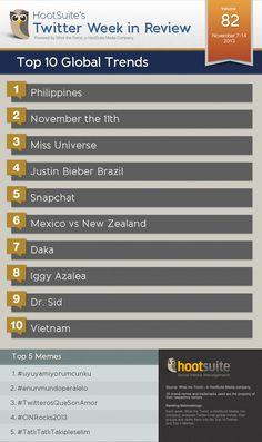 Top 10 Global Twitter Trends of the Week (Week Ending 11/14/2013)