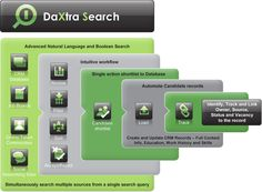 DaXtra Search offers advanced CV searching capability and delivers a dramatic reduction in time to shortlist the most suitable and available candidates, creating an impressive improvement in productivity and allowing the measurement of your return against online advertising spend.