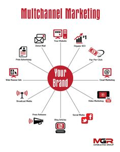 MGR - Multichannel Marketing.  Is Your Marketing Diversified? – Effective Multichannel Marketing - See more at: http://www.mgrblog.com/is-your-marketing-diversified-effective-multichannel-marketing-2/