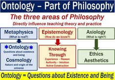 """Ontology is the study of the nature of being. For example, it covers questions line """"What is a thing?"""" It is a branch of metaphysics, which is a part of philosophy. Philosophy Theories, Philosophy Major, School Of Philosophy, History Of Philosophy, Western Philosophy, Social Science Research, Research Skills, Academic Writing, Writing Tips"""