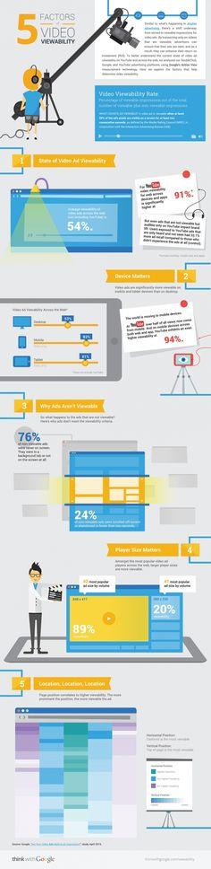 Google Report on Video Viewability