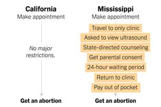 What It Takes to Get an Abortion in the Most Restrictive U.S. State