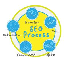 SEO Services pricing models of a SEO company