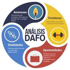 analisis foda dafo