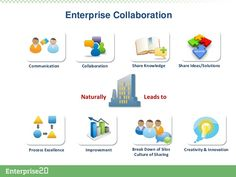drive-business-transformation-thru-enterprise-collaboration-gamification-enterprise-20-conference-17-728.jpg (728×546)
