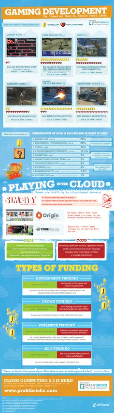 This infographic provides a deeper look at the financial reality of gaming development.