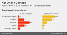 Not on My Campus - Result from a 2015 survey of 647 college presidents Only of college presidents think that sexual crime is prevalent on their campus. Source: Inside Higher Ed My Campus, College Campus, Sociological Imagination, Social Science Project, University Of Minnesota, Charts And Graphs, Presidents, Crime, Teaching