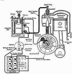 1924 ford model t wiring diagram 2004 honda civic 90 best images antique cars vintage models coils on google search