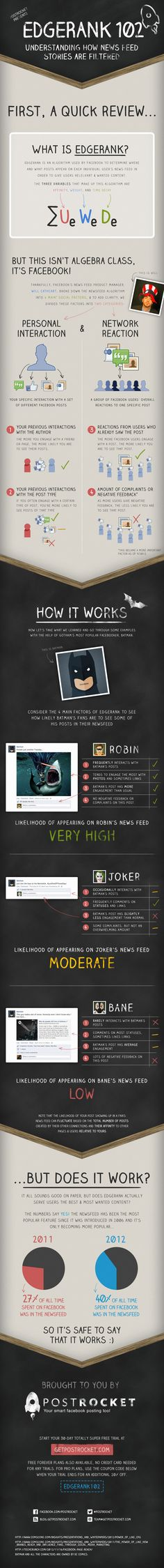 how Facebook EdgeRank works Infographic - whose updates Batman sees?