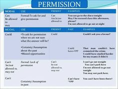 Permission: Can, Could, May, Be allowed to English Verbs, Learn English Grammar, English Language, Learning English, Learn English For Free, Improve Your English, Can You Can, Subject And Verb, Ielts