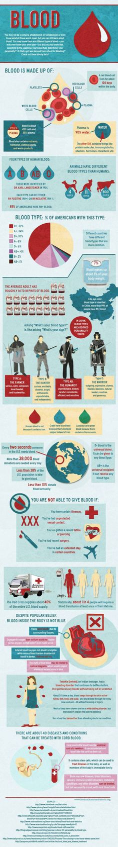Interesting Facts About Blood