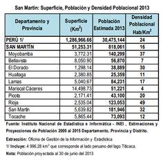 la talega de josé: POBLACION DE LA REGIÓN SAN MARTIN PERU 2013