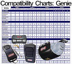 Genie Remotes Compatibility Chart