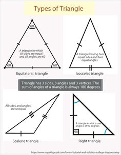 A great info graphic based on a tutorial on College Trigonometry.  http://www.mycollegepal.com/forum/tutorial-and-solution-college-trigonometry  -- #Math Infographics
