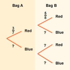 Tree diagram in mathematics wiring diagram electricity basics 101 gcse maths revise probability and tree diagrams canterbury rh pinterest com define tree diagram in mathematics define tree diagram in mathematics ccuart Image collections
